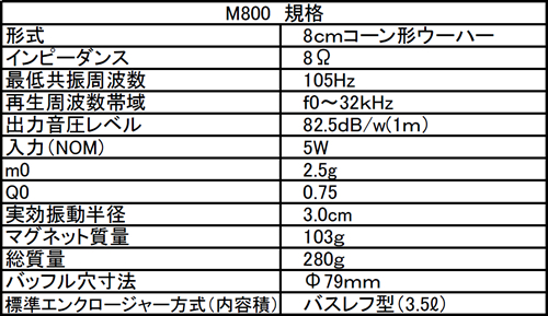 m800_spec